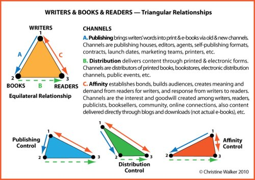 Writers Books Readers Triangular Relationships