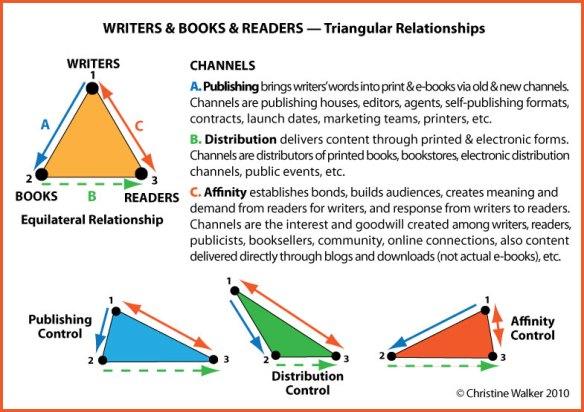 Writers Books Readers Triangular Relationships