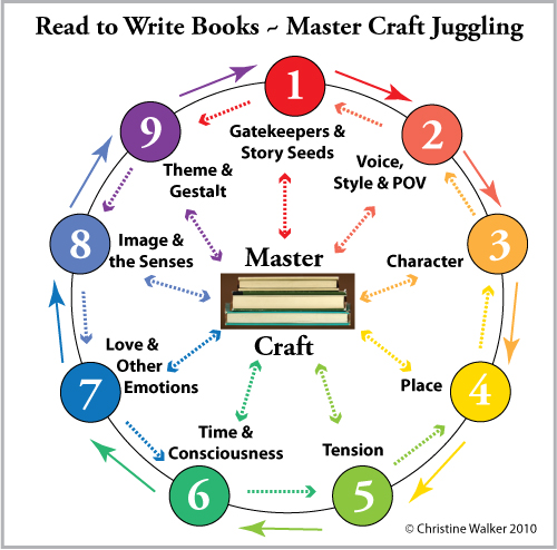 Master Fiction Craft Juggling